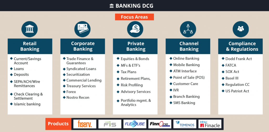 Cigniti's Banking Services Domain Competency Group