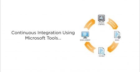 Continuous Integration Using Microsoft Tools Right before Your Eyes