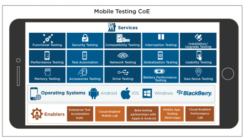 Mobile Testing Centre of Excellence - Cigniti