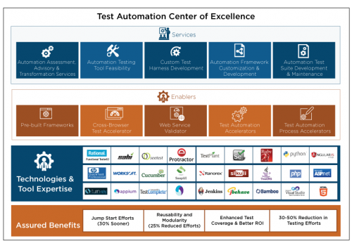 Test Automation Center of Excellence - Cigniti
