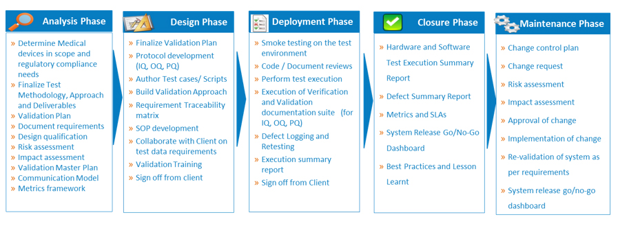 Testing Services for Medical Device Software Validation