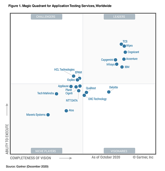 Cigniti Technologies has been positioned as a Niche Player in the Gartner 2020 Magic Quadrant for Application Testing Services, Worldwide.