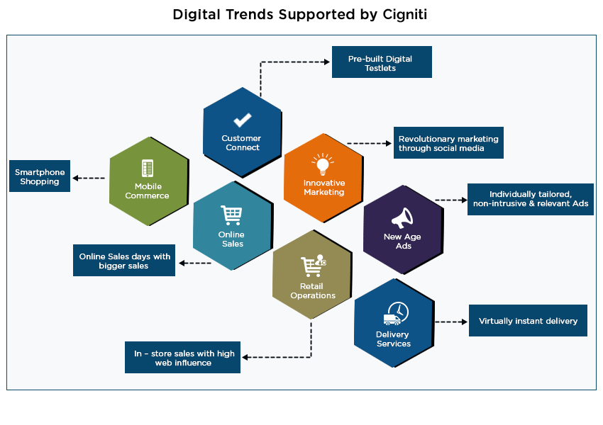 Digital Trends Supported by Cigniti