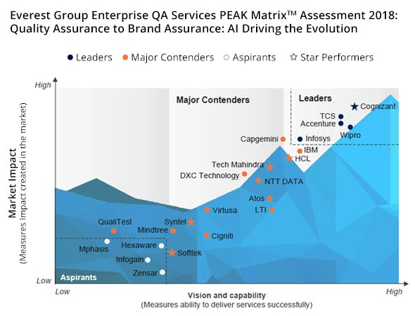 Everest Group in its PEAK Matrix 2018