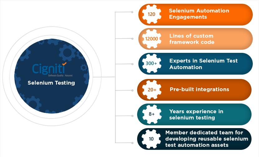 Selenium Testing Specialists | Selenium Test Automation Services