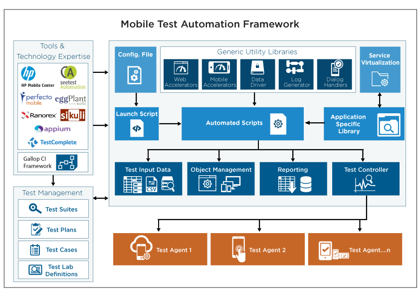 Mobile Test Automation Services | Mobile Application