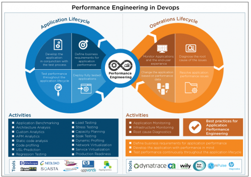 End-to-End Performance Engineering & Testing Services | Load