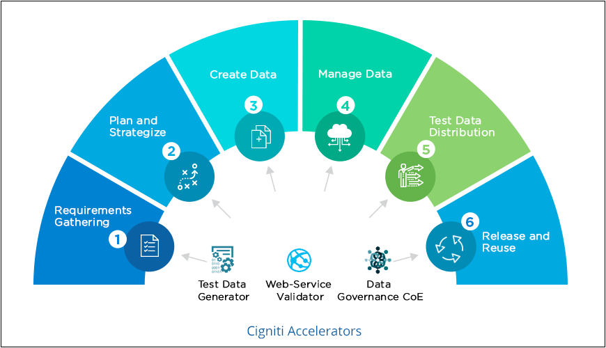 Test Data Management Approach - Cigniti