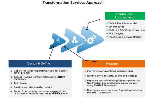 Transformation Services Approach - Cigniti